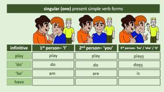 First, Second and Third Person Present Simple Verbs