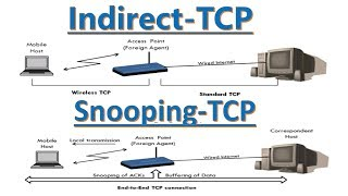 Indirect TCP and Snooping TCP in Mobile Computing in Hindi | Advantages and Disadvantages  🙏