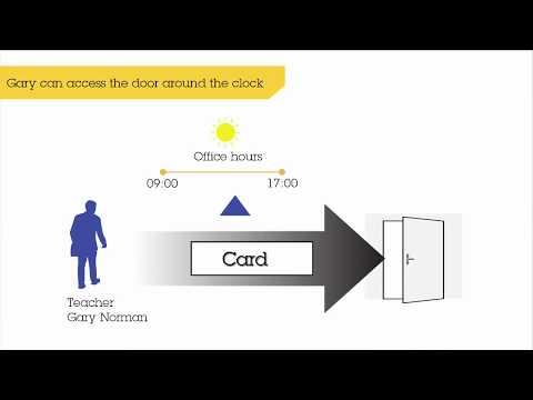 Axis A1001 Network Door Controller User Tutorial Youtube