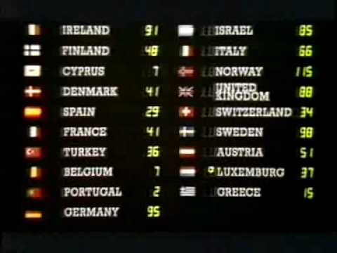Eurovision 1985 - Voting Part 5/5