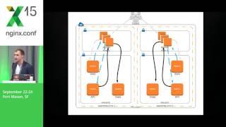 NGINX and Zookeeper, Dynamic Load Balancing and Deployments