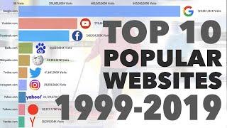 أفضل 10 مواقع ولوج منذو - (1999 - 2019)