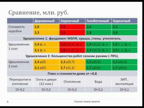 Сравнение технологий строительства домов. Ч.5.2  Стоимость дома