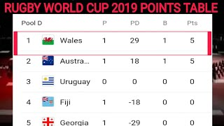 Rugby world cup 2019 ; Standings points table ; south Africa , USA , New Zealand ,Russia v Samoa