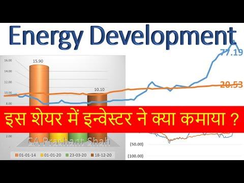 Energy Development Share Analysis