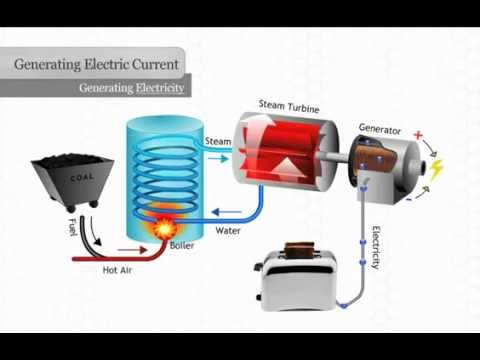 Generating Electricity - YouTube