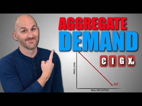 Macro: Unit 2.1 -- Aggregate Demand