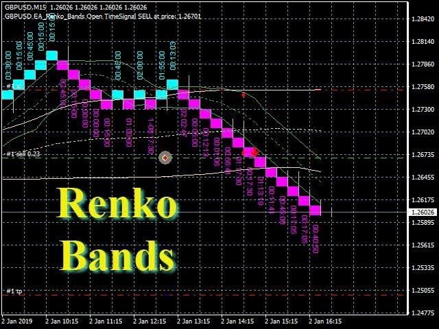 Renko_Bands