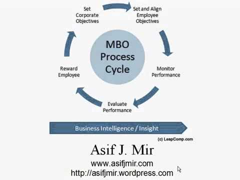 benefits of mbo Advantages of management by objectives - result oriented philosophy, formulation of clearer goals, facilitates objective appraisal and effective planning.