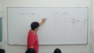 2017 07 18國二數學_平方根的基本概念