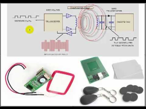 What is RFID Technology - Radio Frequency Identification | Elprocus