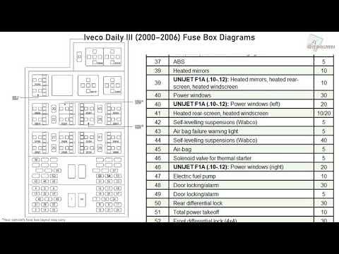 Iveco Daily III (2000-2006) Fuse Box Diagrams - YouTubeYouTube