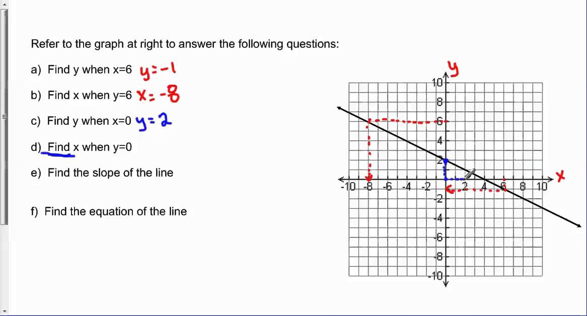 given a graph find an x value given a y find a y value given an x and find the slope and. Black Bedroom Furniture Sets. Home Design Ideas