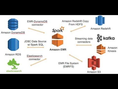 Run Spark Application(Scala) on Amazon EMR (Elastic MapReduce) cluster