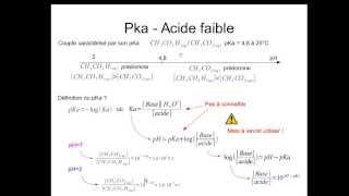 Réactions acide-base pour le bac S