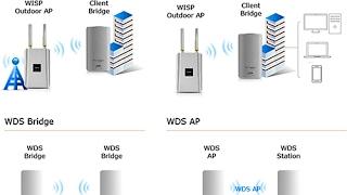 Setup Engenius ENS202 Access Point