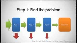 Conversion Rate Optimization - Understanding User Behavior