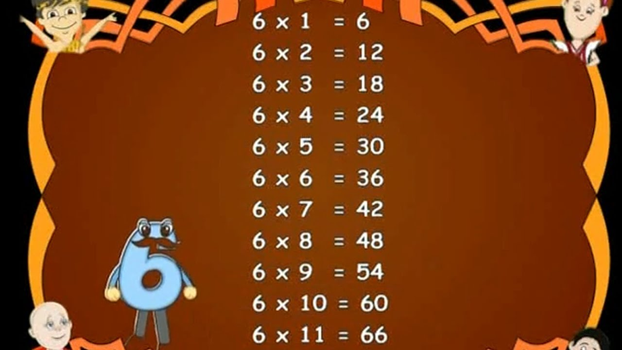 Learn  Multiplication Table  Kids Educational Videos
