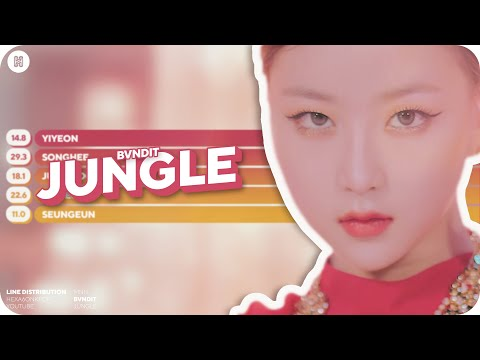 BVNDIT - JUNGLE Line Distribution (Color Coded)