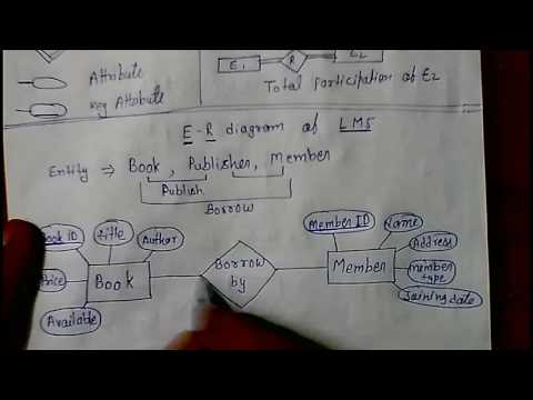 E - R Model Library Management System DBMS lec - 4 - YouTube