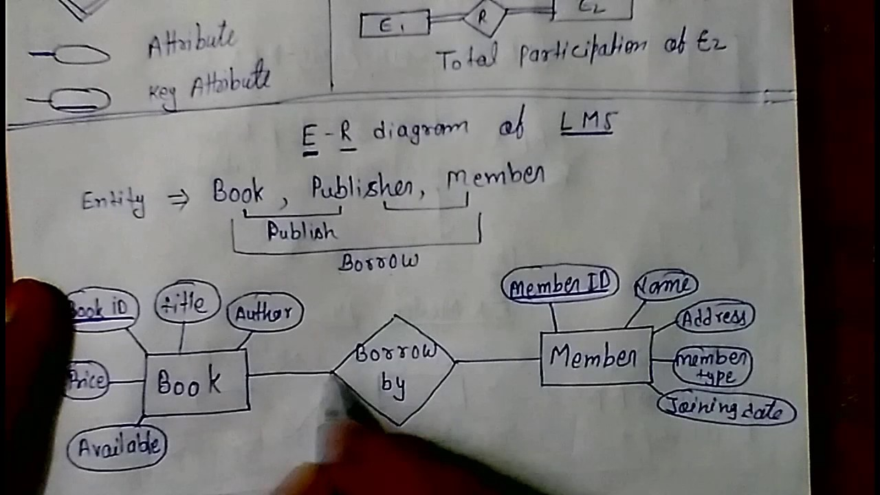 E  R Model Library Management System DBMS lec  4  YouTube