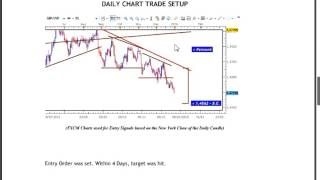 142 PIPS GBP USD CONSOLIDATION BREAKOUT - JAN. 7, 2016