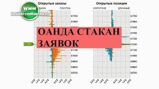 Стакан Oanda, заявки и позиции по рынку от английского брокера