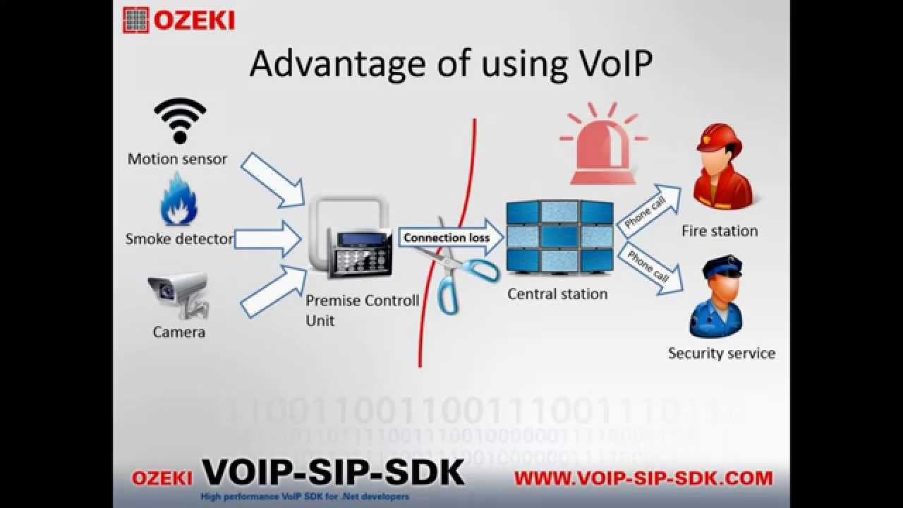 how to build wireless voip alarm system [ 1280 x 720 Pixel ]