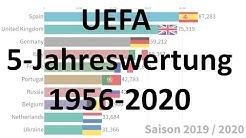 UEFA 5-Jahreswertung (1956-2020)