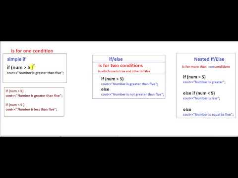 #5 | Conditional Statements | simple if | if else | Nested if else in Programming