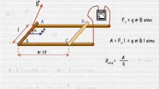 ЭДС индукции в движущихся проводниках