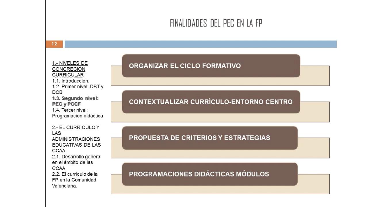Lec002 El Desarrollo Curricular De La Fp Parte 2 Umh0468 2016 17