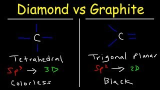 Structure of Diamond and Graphite, Properties - Basic Introduction