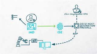 Cisco ISE Integration with Industrial Network Director (IND)