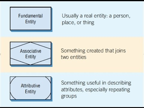How to draw three different types of entities used in e r diagrams how to draw three different types of entities used in e r diagrams youtube ccuart Images