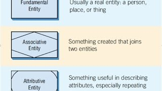 How to draw Three Different Types of Entities Used in E R Diagrams
