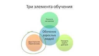 Урок 4. Обучение и развитие персонала. Развивающая обратная связь.
