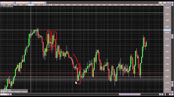 Live 5 Minute Price Action Trading