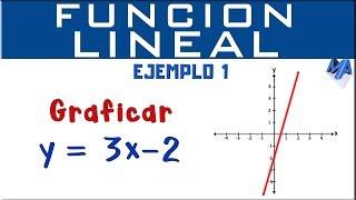 Gráfica de la función lineal | Ejemplo 1 thumbnail