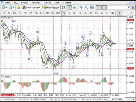 Краткосрочный волновой анализ валютных пар и золота на Форекс 18.11.2014