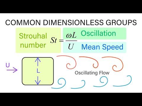 Introductory Fluid Mechanics L15 p1 - Common Dimensionless Groups