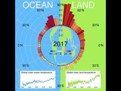 Historical Temperature Changes At Different Latitudes