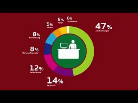 Was bedeutet TCO? Total Cost of Ownership im Fleetmanagement