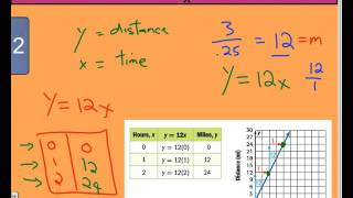 3.3 Equations in 'y = mx' Form - Example 2