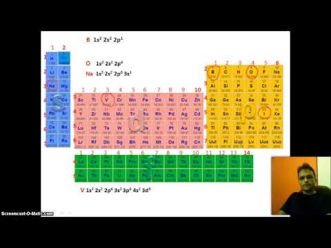 Konfiguracioni elektronik i elementeve kimike