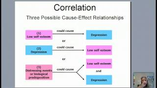 Reseach and Correlation