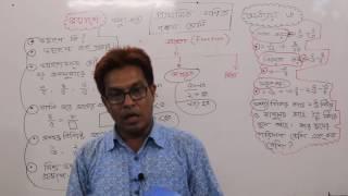 Class Five Math Chapter 6 A Simple Fractions Part 1