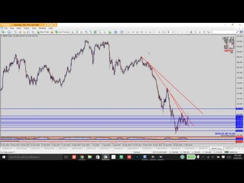 (MentorTips) London Session Trade Analysis And Strategy Review (03/28/16)