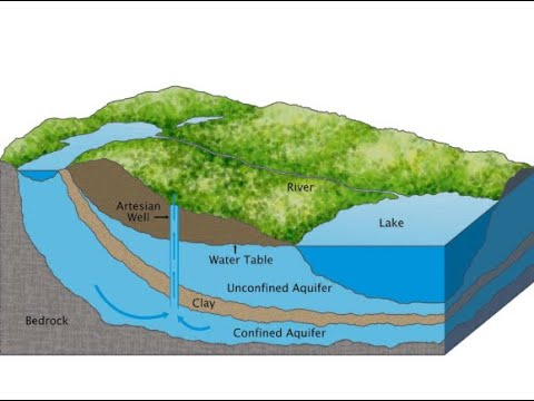 Aquifer #Agriculture #e-learning #Irrigation #Organic #Agtech