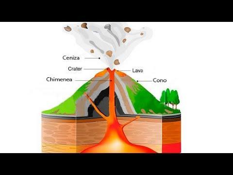 Cómo Se Forma Un Volcán Youtube